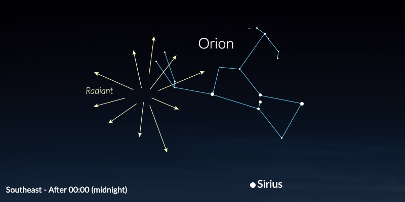 Orionids Radiant